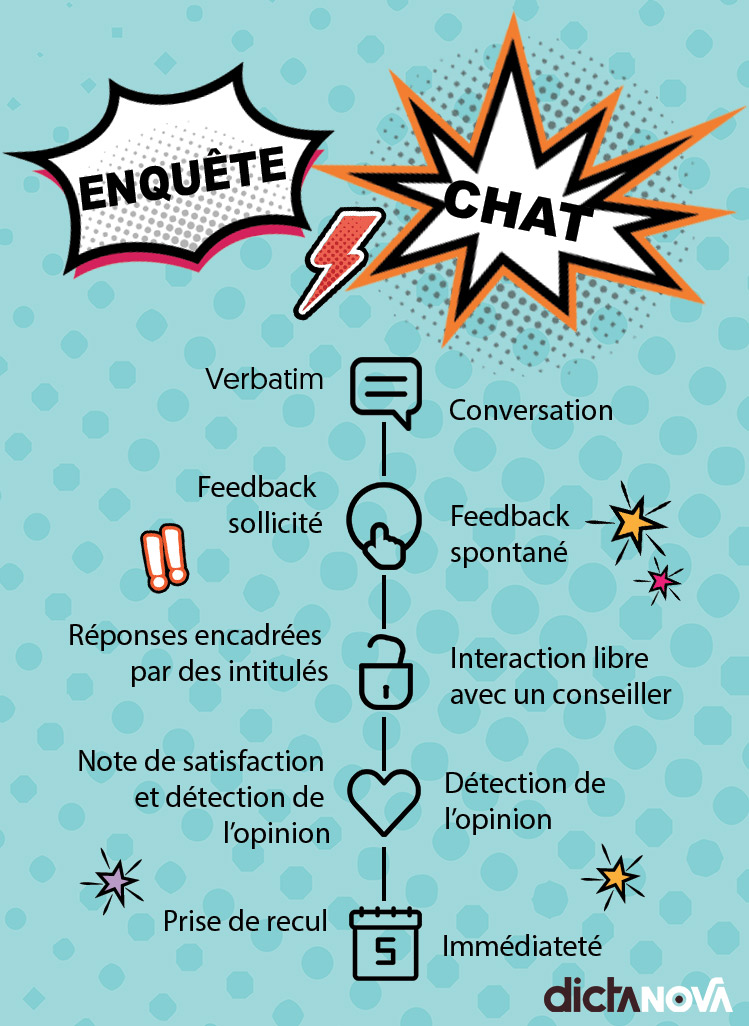 Infographie chat vs enquête de satisfaction