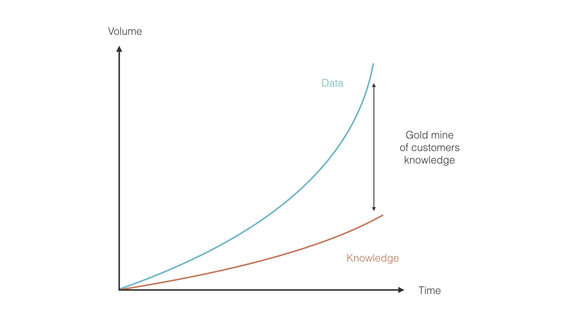 Gap between customer knowledge with and without verbatims