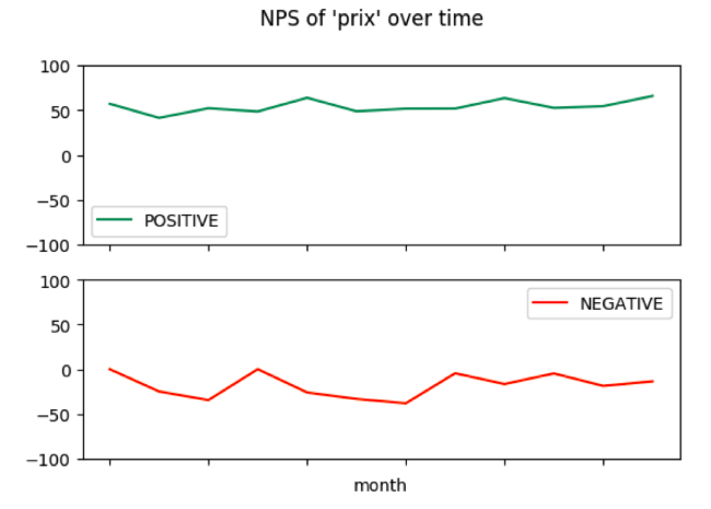 Example of evolution of NPS associated to topic (positive and negative)